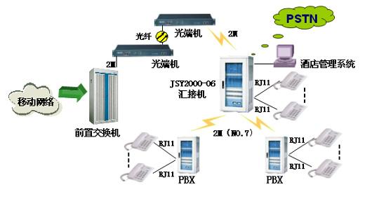 深圳申瓯电话交换机酒店宾馆解决方案