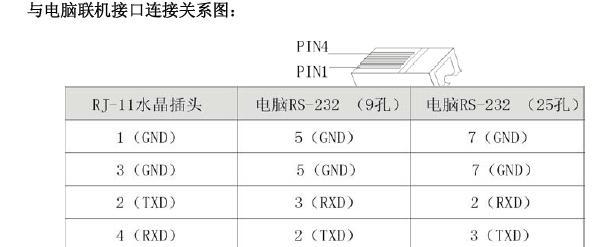 申瓯交换机是通过串口与电脑com口相连结,电话交换机端提供RS232 串口是一个4P水晶插头rj11(与电话机手柄线的水晶头相同),顺序从左到右为1-4针(接线端口朝胸口,水晶头卡簧朝下数),出厂四芯水晶头分别是:1黑2红3绿4黄, 连结到另一端为9 孔标准串口插头(也可改为25 孔标准插头)接电脑。 9 孔标准串口com插头分别接法是: 2脚接水晶头4针,3脚接水晶头2针,5脚接水晶头1,3针,其它空,(9 孔标准串口插头上排5个,下排4个,分别有序号) 申瓯电话交换机连接线出厂时一般为5米,最长不能超